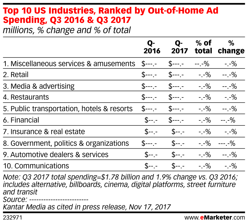 Top 10 US Industries, Ranked by Out-of-Home Ad Spending, Q3 2016 & Q3 2017 (millions, % change and % of total)