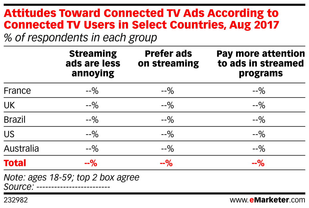 Attitudes Toward Connected TV Ads According to Connected TV Users in Select Countries, Aug 2017 (% of respondents in each group)