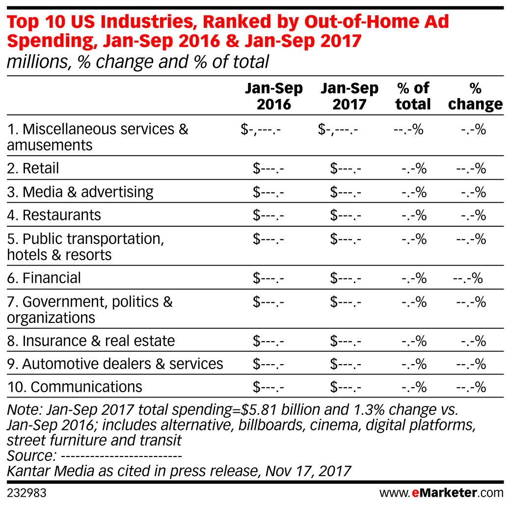 Top 10 US Industries, Ranked by Out-of-Home Ad Spending, Jan-Sep 2016 & Jan-Sep 2017 (millions, % change and % of total)