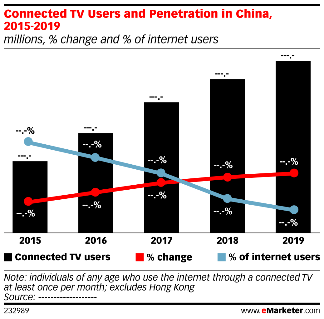 Connected TV Users and Penetration in China, 2015-2019 (millions, % change and % of internet users)