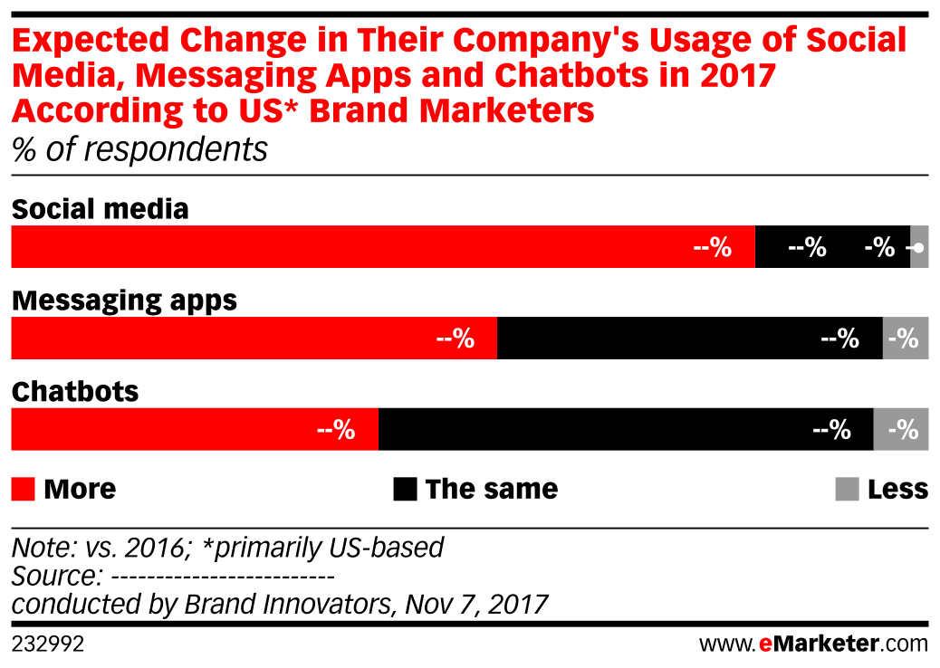 Expected Change in Their Company's Usage of Social Media, Messaging Apps and Chatbots in 2017 According to US* Brand Marketers (% of respondents)