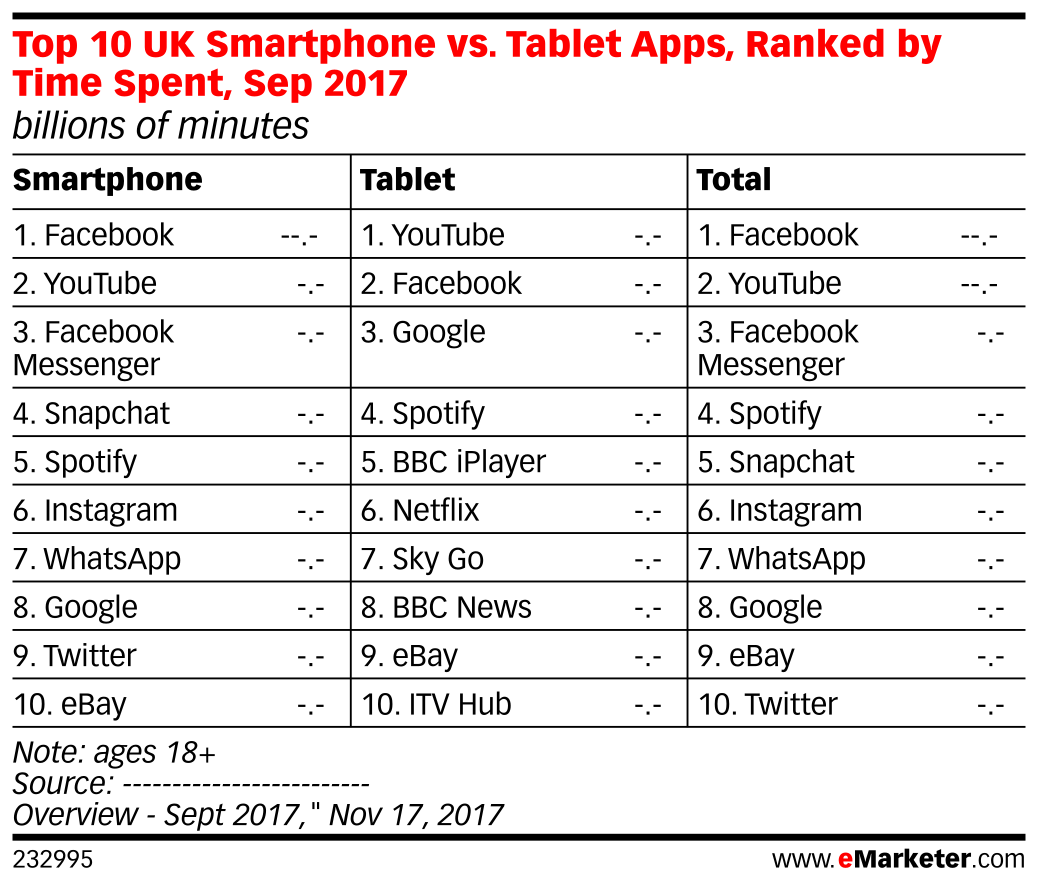 Top 10 UK Smartphone vs. Tablet Apps, Ranked by Time Spent, Sep 2017 (billions of minutes)