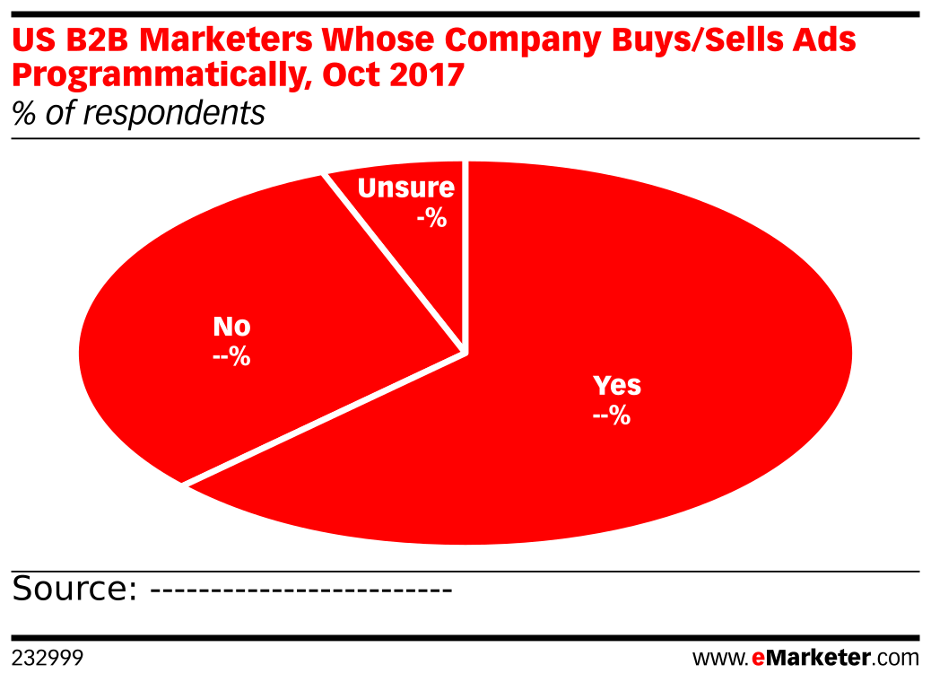US B2B Marketers Whose Company Buys/Sells Ads Programmatically, Oct 2017 (% of respondents)