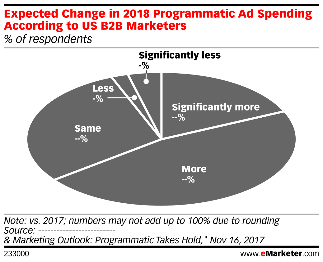 Expected Change in 2018 Programmatic Ad Spending According to US B2B Marketers (% of respondents)