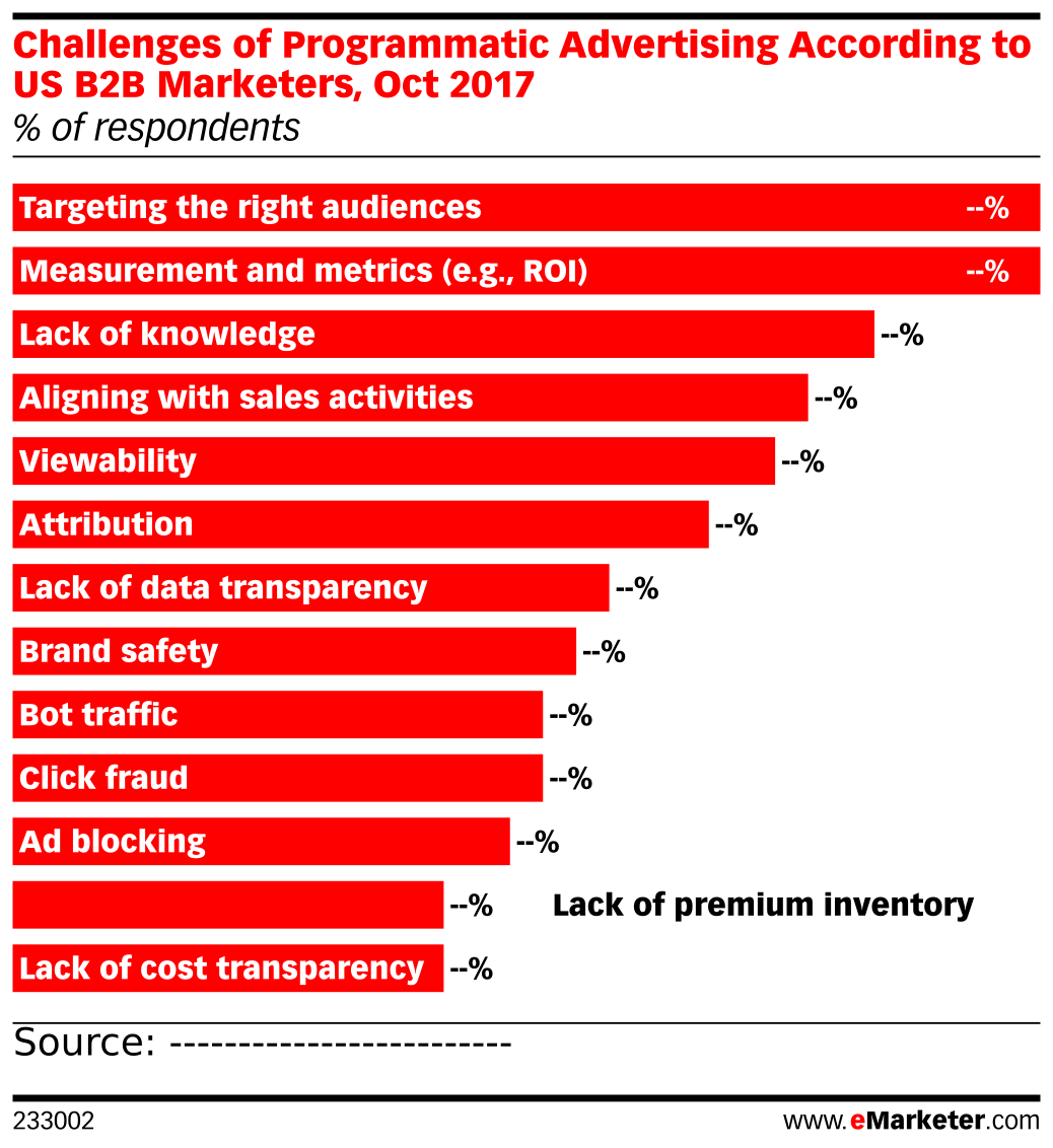 Challenges of Programmatic Advertising According to US B2B Marketers, Oct 2017 (% of respondents)