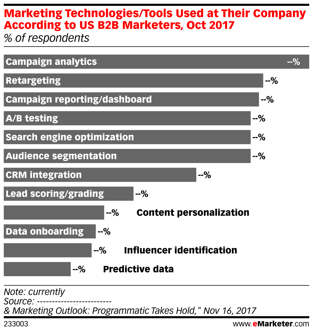 Marketing Technologies/Tools Used at Their Company According to US B2B Marketers, Oct 2017 (% of respondents)