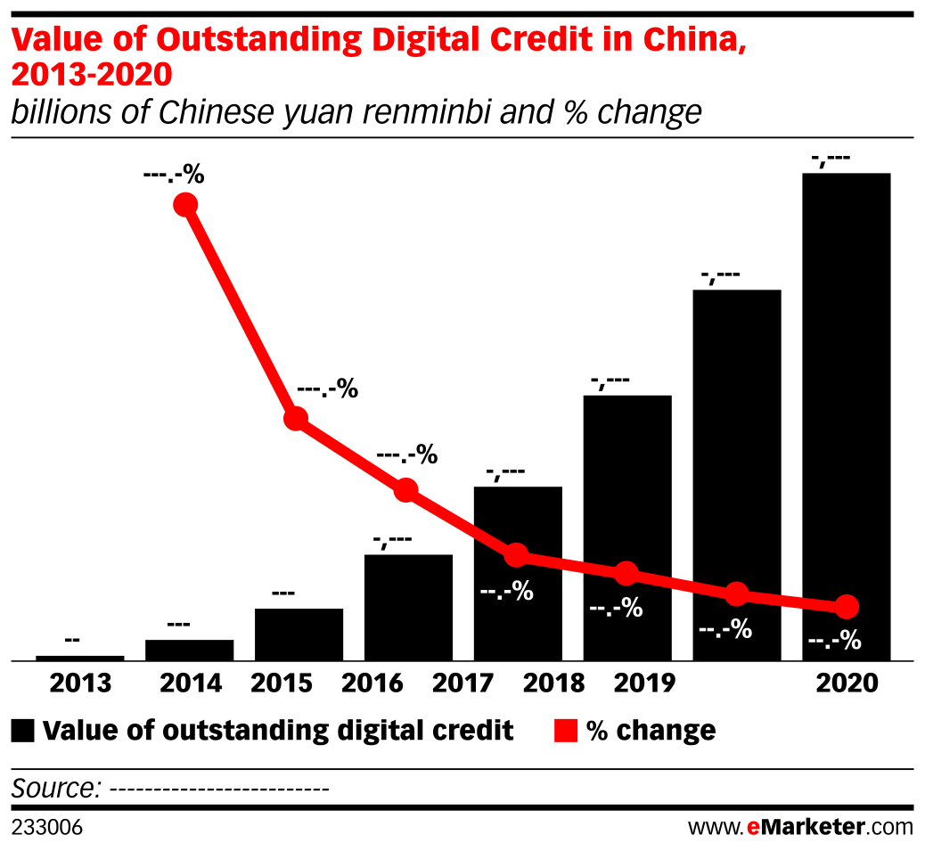 Value of Outstanding Digital Credit in China, 2013-2020 (billions of Chinese yuan renminbi and % change)