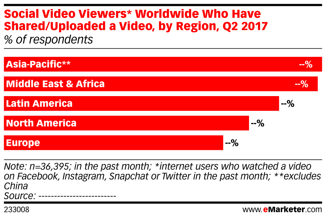 Social Video Viewers* Worldwide Who Have Shared/Uploaded a Video, by Region, Q2 2017 (% of respondents)