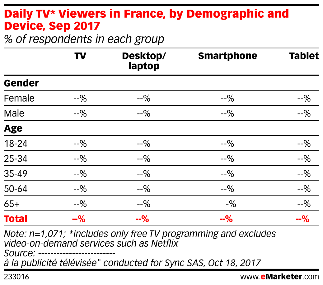 Daily TV* Viewers in France, by Demographic and Device, Sep 2017 (% of respondents in each group)