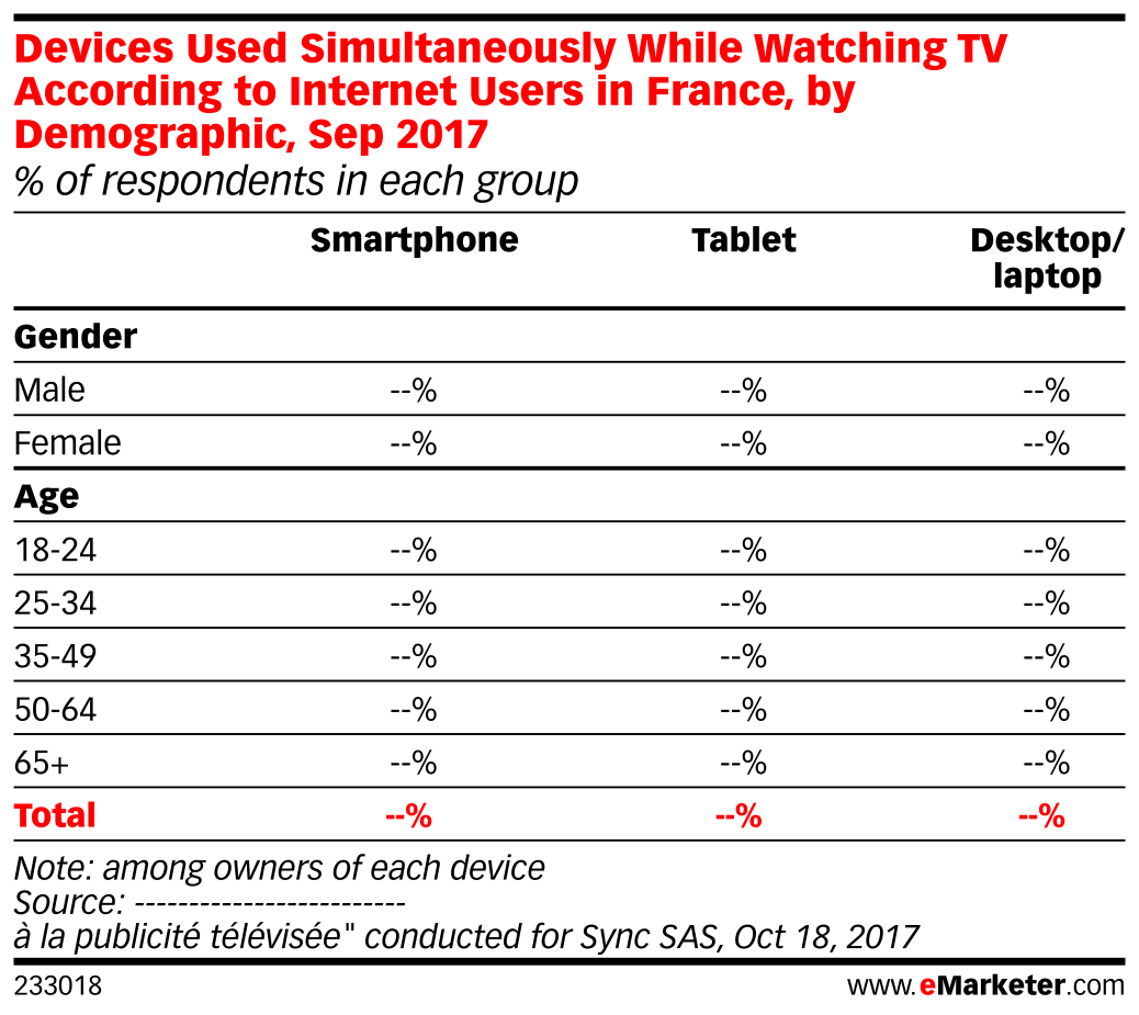 Devices Used Simultaneously While Watching TV According to Internet Users in France, by Demographic, Sep 2017 (% of respondents in each group)