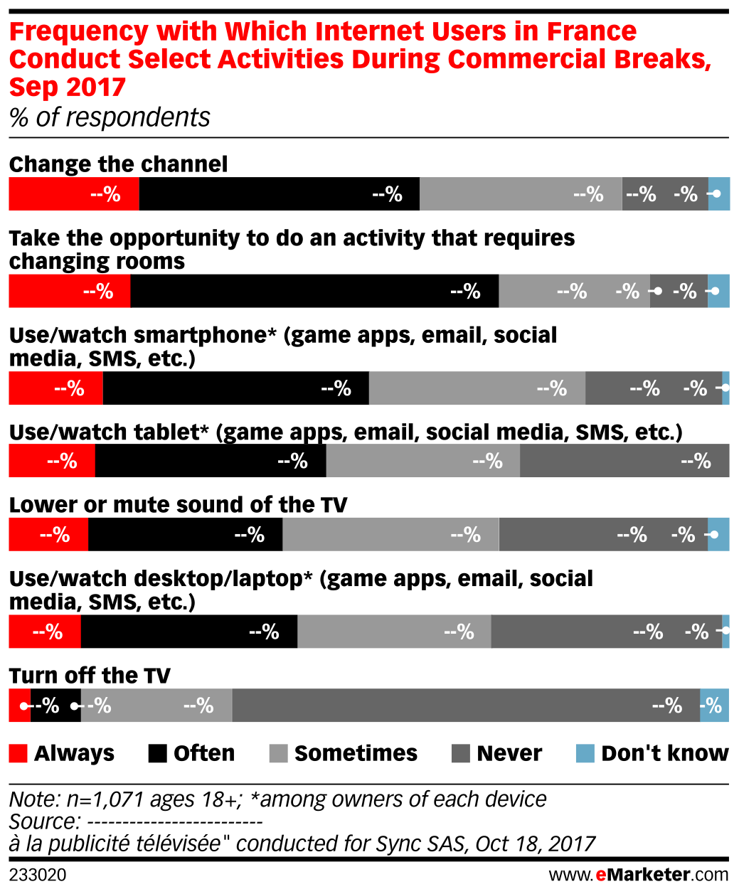 Frequency with Which Internet Users in France Conduct Select Activities During Commercial Breaks, Sep 2017 (% of respondents)