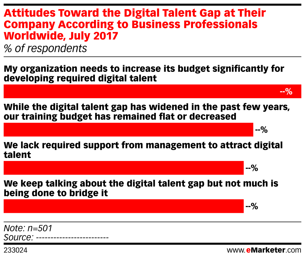 Attitudes Toward the Digital Talent Gap at Their Company According to Business Professionals Worldwide, July 2017 (% of respondents)