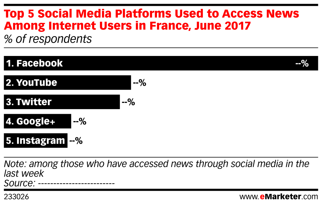 Top 5 Social Media Platforms Used to Access News Among Internet Users in France, June 2017 (% of respondents)
