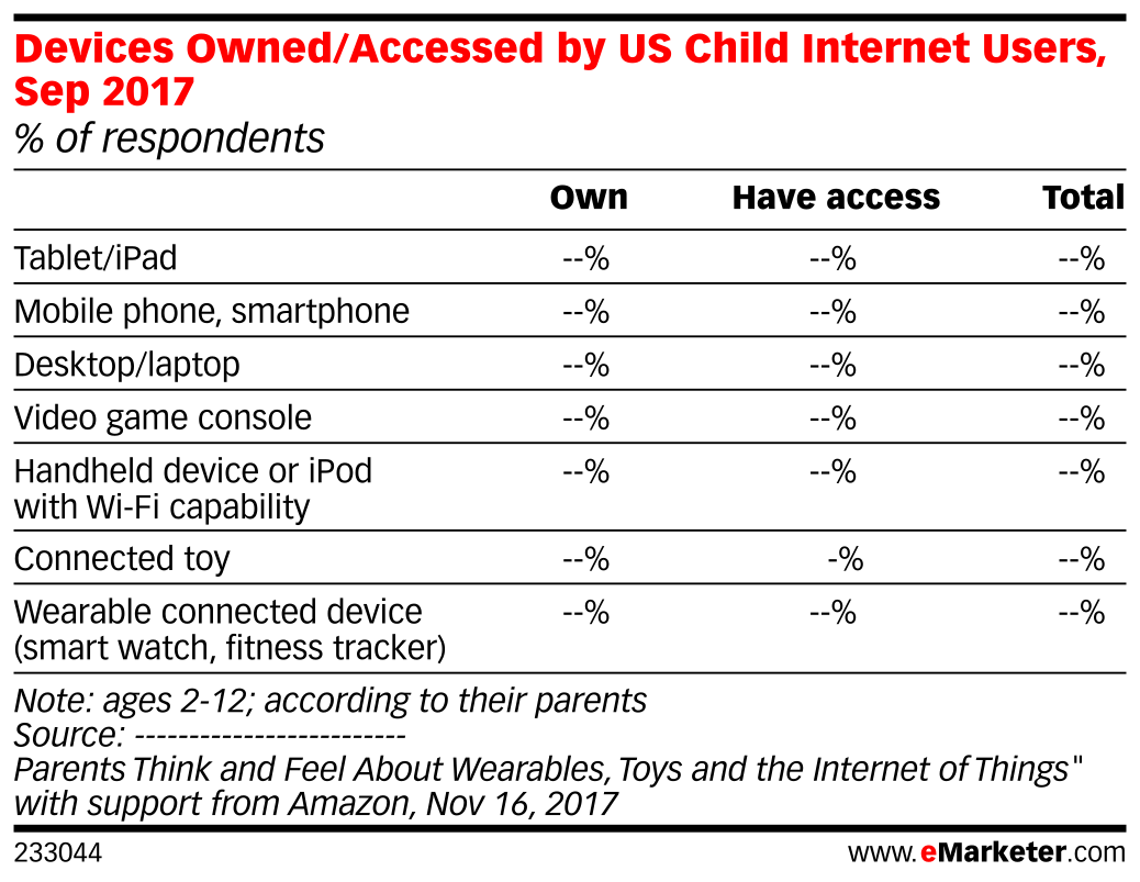 Devices Owned/Accessed by US Child Internet Users, Sep 2017 (% of respondents)