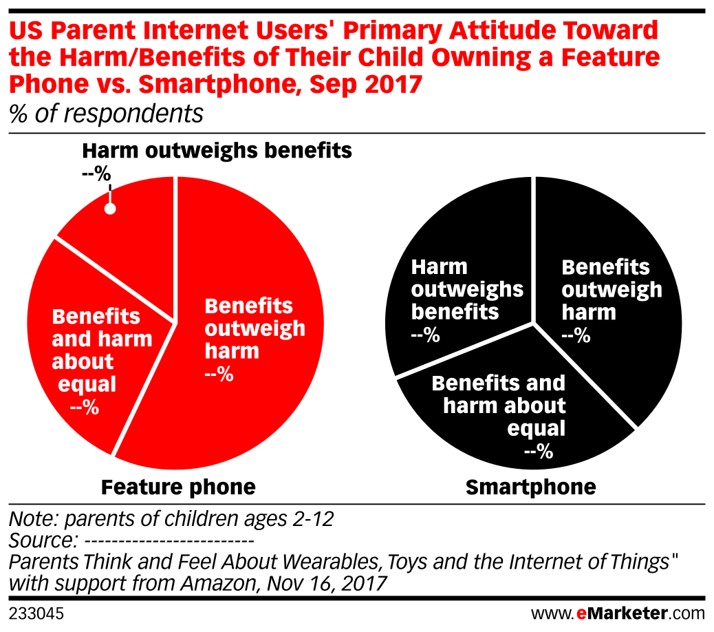 US Parent Internet Users' Primary Attitude Toward the Harm/Benefits of Their Child Owning a Feature Phone vs. Smartphone, Sep 2017 (% of respondents)