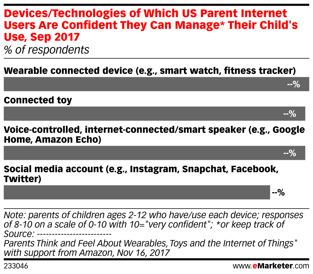 Devices/Technologies of Which US Parent Internet Users Are Confident They Can Manage* Their Child's Use, Sep 2017 (% of respondents)