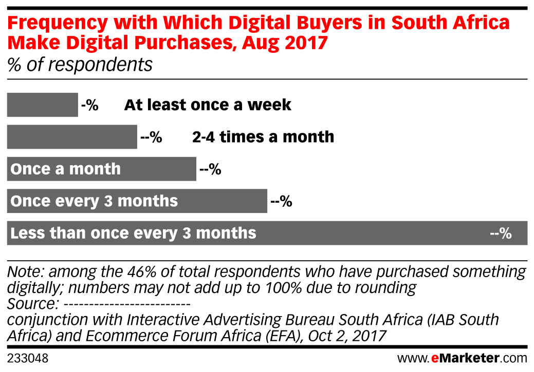 Frequency with Which Digital Buyers in South Africa Make Digital Purchases, Aug 2017 (% of respondents)