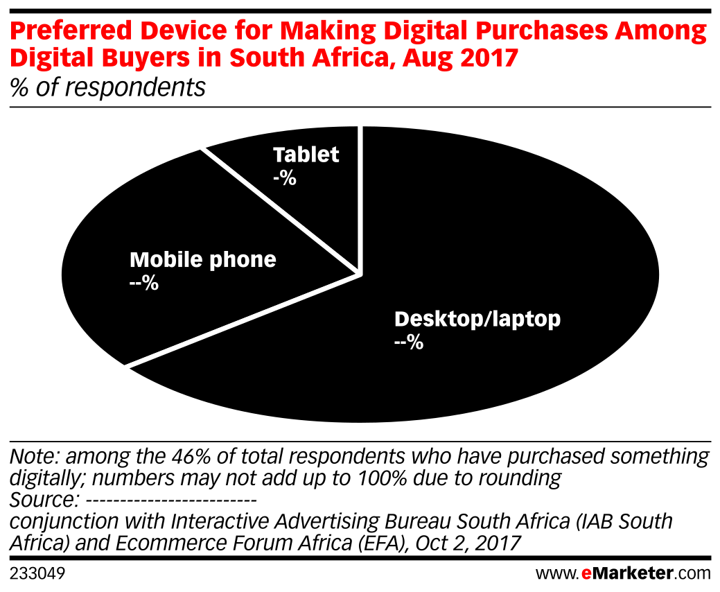 Preferred Device for Making Digital Purchases Among Digital Buyers in South Africa, Aug 2017 (% of respondents)