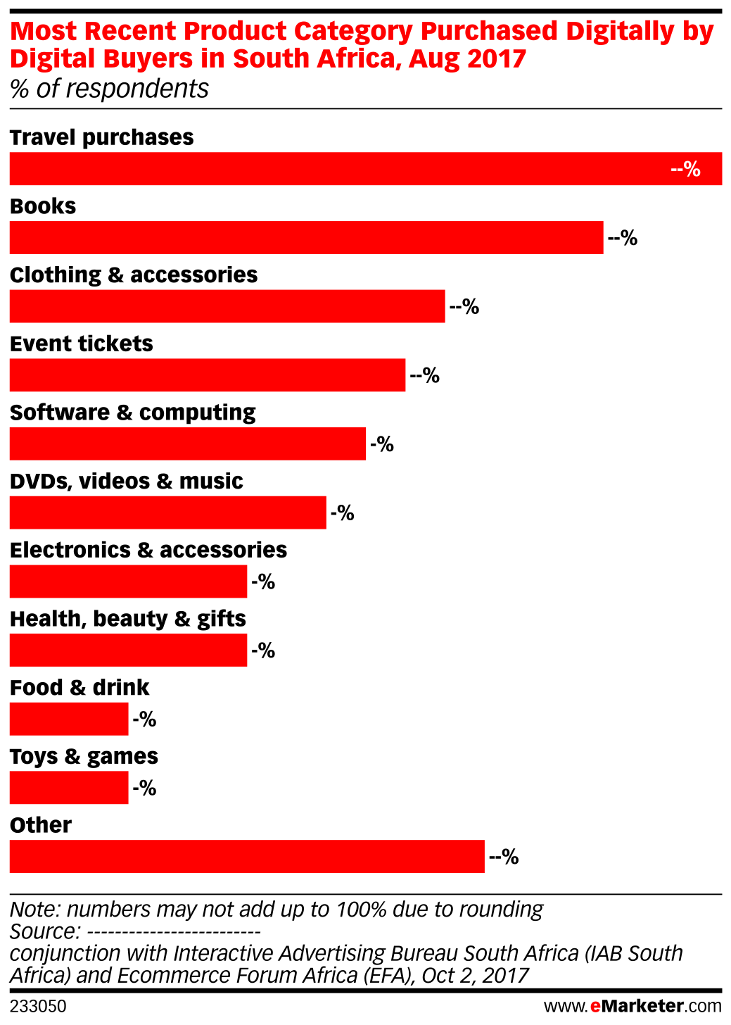 Most Recent Product Category Purchased Digitally by Digital Buyers in South Africa, Aug 2017 (% of respondents)