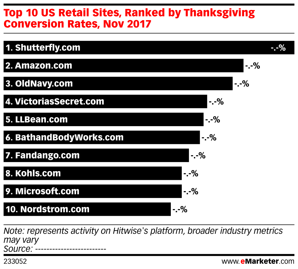 Top 10 US Retail Sites, Ranked by Thanksgiving Conversion Rates, Nov 2017