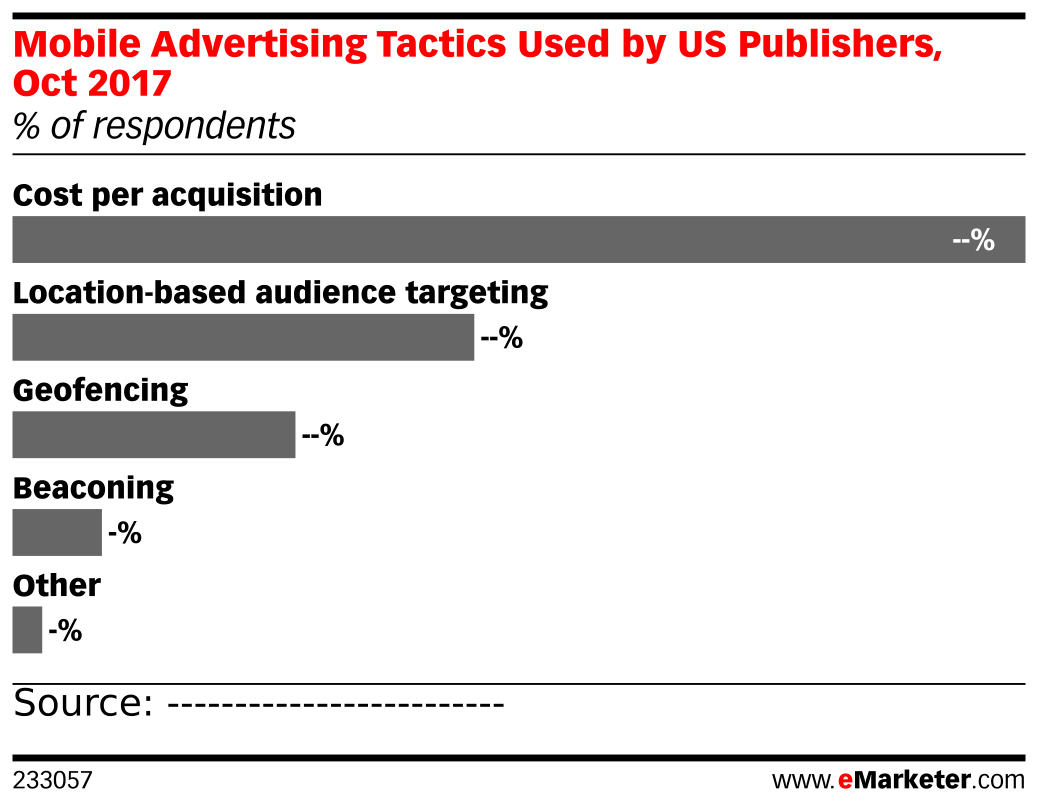 Mobile Advertising Tactics Used by US Publishers, Oct 2017 (% of respondents)