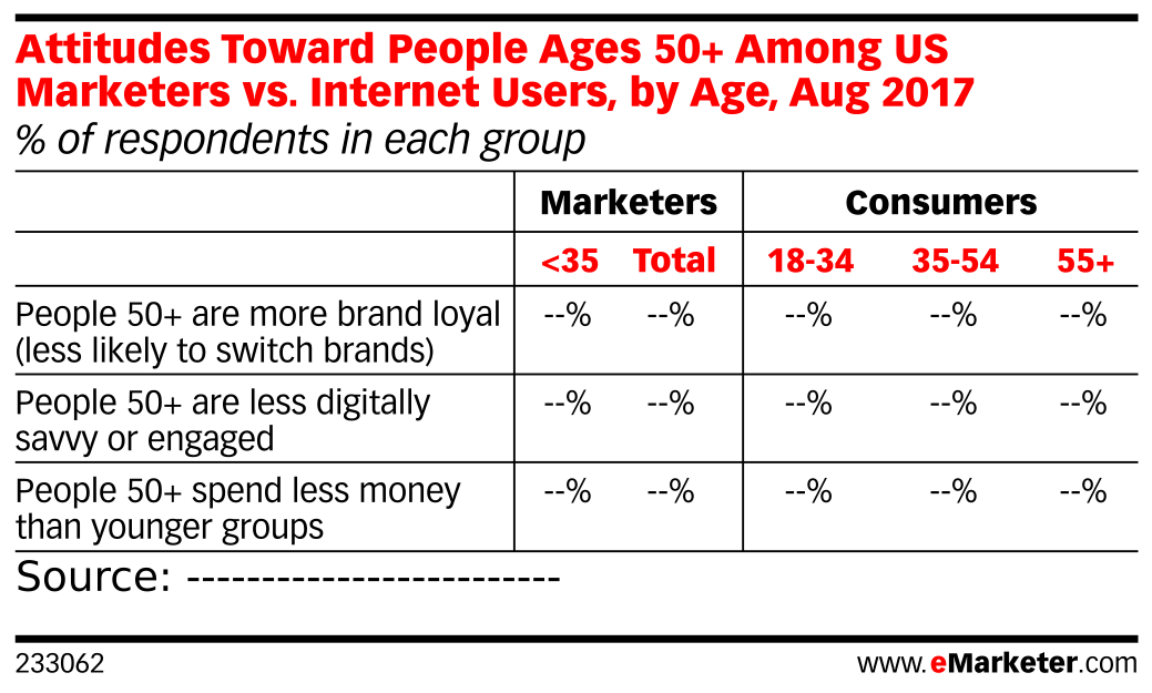 Attitudes Toward People Ages 50+ Among US Marketers vs. Internet Users, by Age, Aug 2017 (% of respondents in each group)