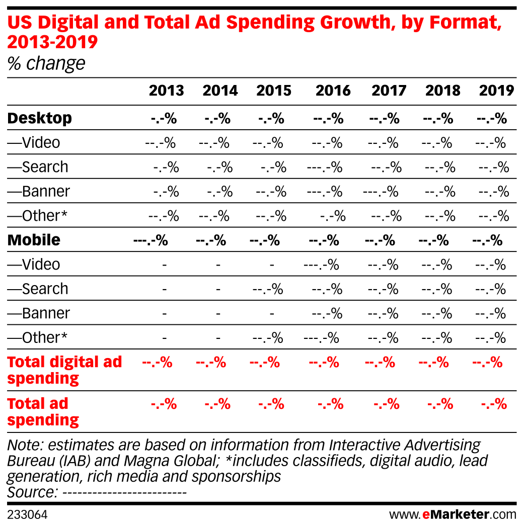 US Digital and Total Ad Spending Growth, by Format, 2013-2019 (% change)