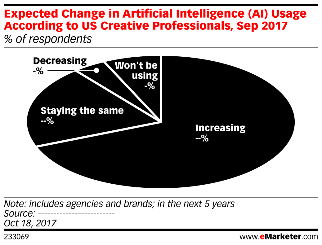 Expected Change in Artificial Intelligence (AI) Usage According to US Creative Professionals, Sep 2017 (% of respondents)