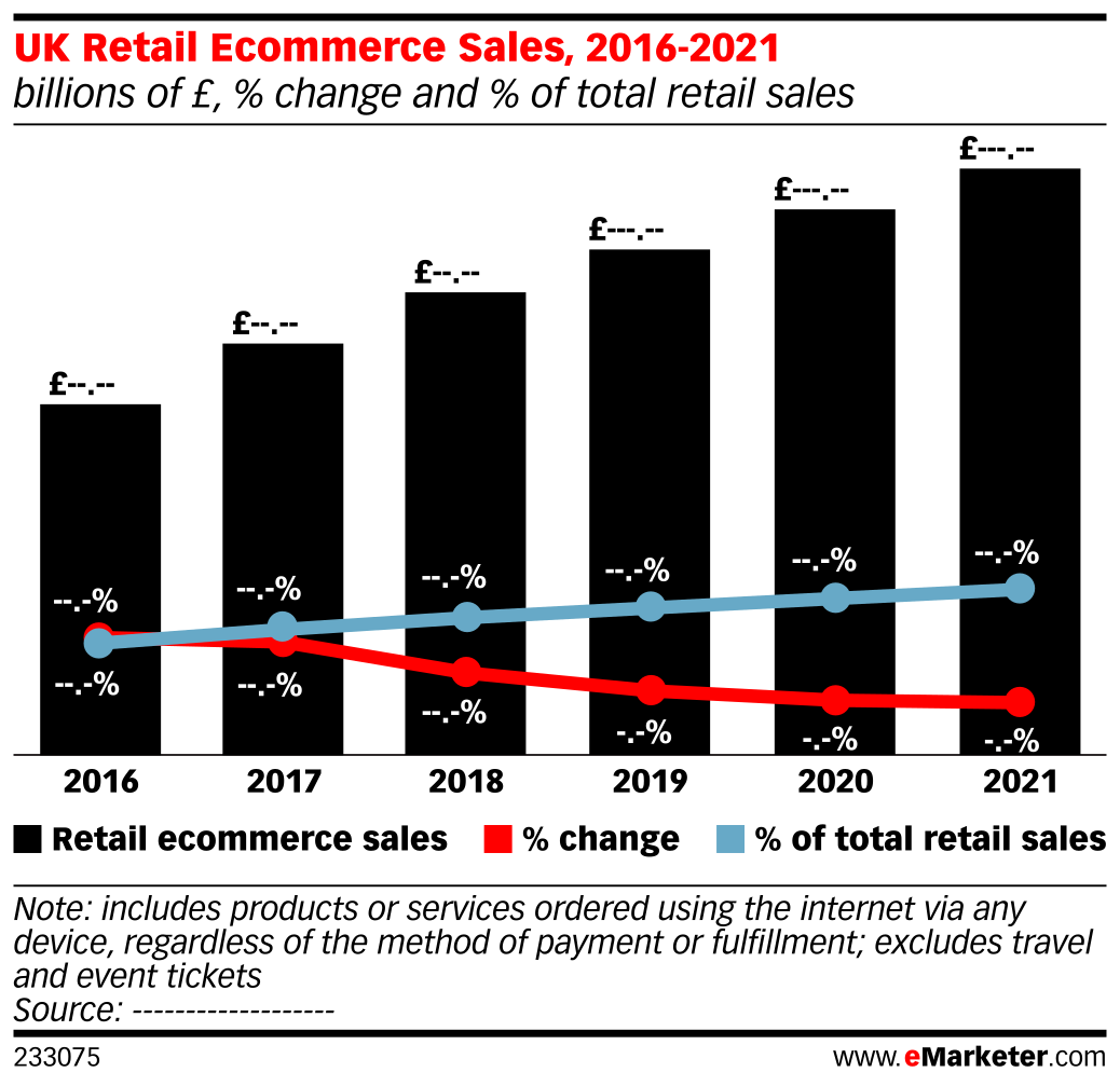 UK Retail Ecommerce Sales, 2016-2021 (billions of £, % change and % of total retail sales)