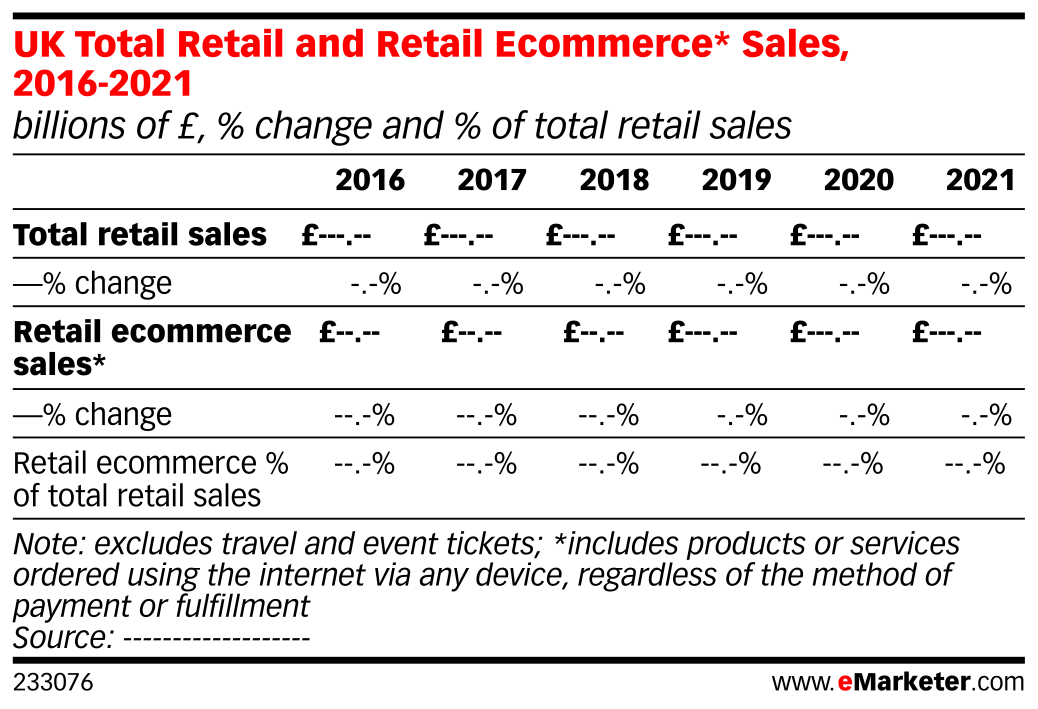 UK Total Retail and Retail Ecommerce* Sales, 2016-2021 (billions of £, % change and % of total retail sales)