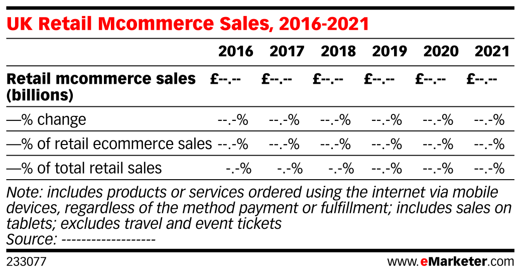 UK Retail Mcommerce Sales, 2016-2021