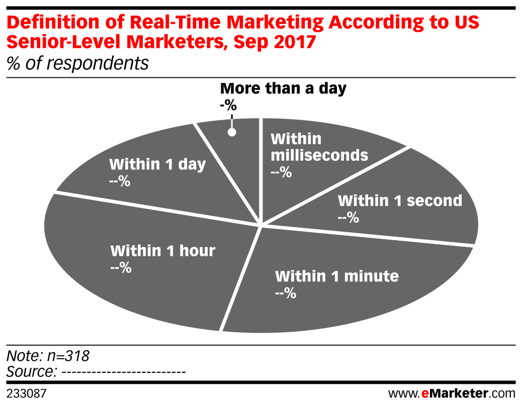 Definition of Real-Time Marketing According to US Senior-Level Marketers, Sep 2017 (% of respondents)