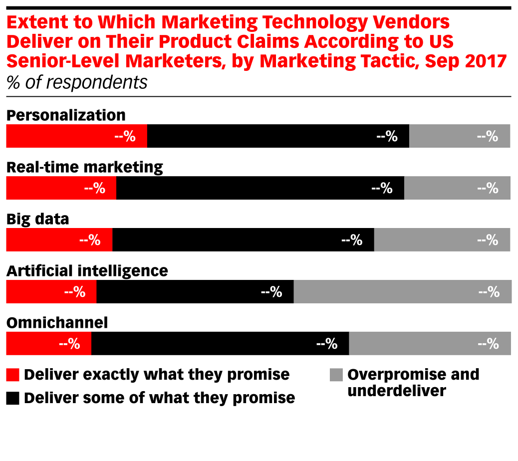 Extent to Which Marketing Technology Vendors Deliver on Their Product Claims According to US Senior-Level Marketers, by Marketing Tactic, Sep 2017 (% of respondents)