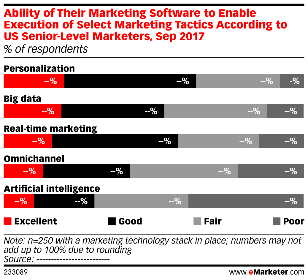Ability of Their Marketing Software to Enable Execution of Select Marketing Tactics According to US Senior-Level Marketers, Sep 2017 (% of respondents)