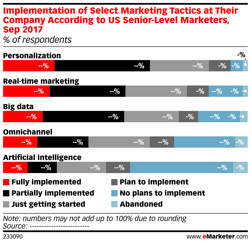 Implementation of Select Marketing Tactics at Their Company According to US Senior-Level Marketers, Sep 2017 (% of respondents)