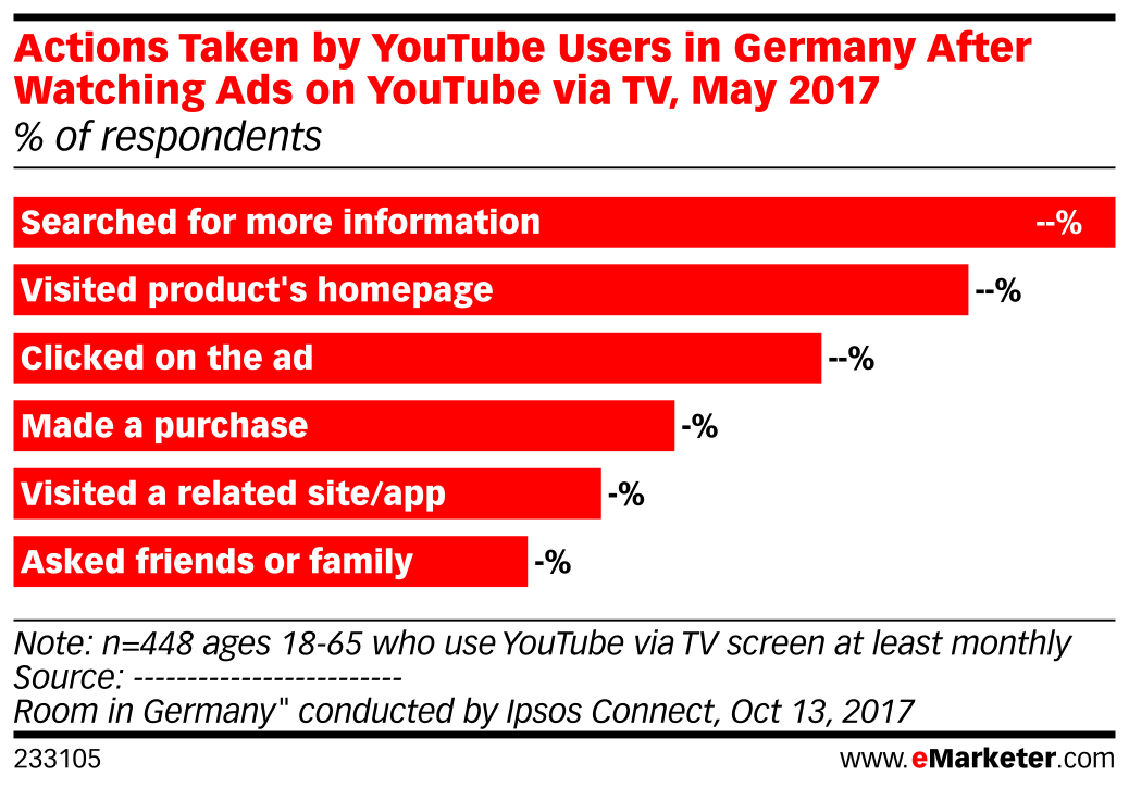 Actions Taken by YouTube Users in Germany After Watching Ads on YouTube via TV, May 2017 (% of respondents)