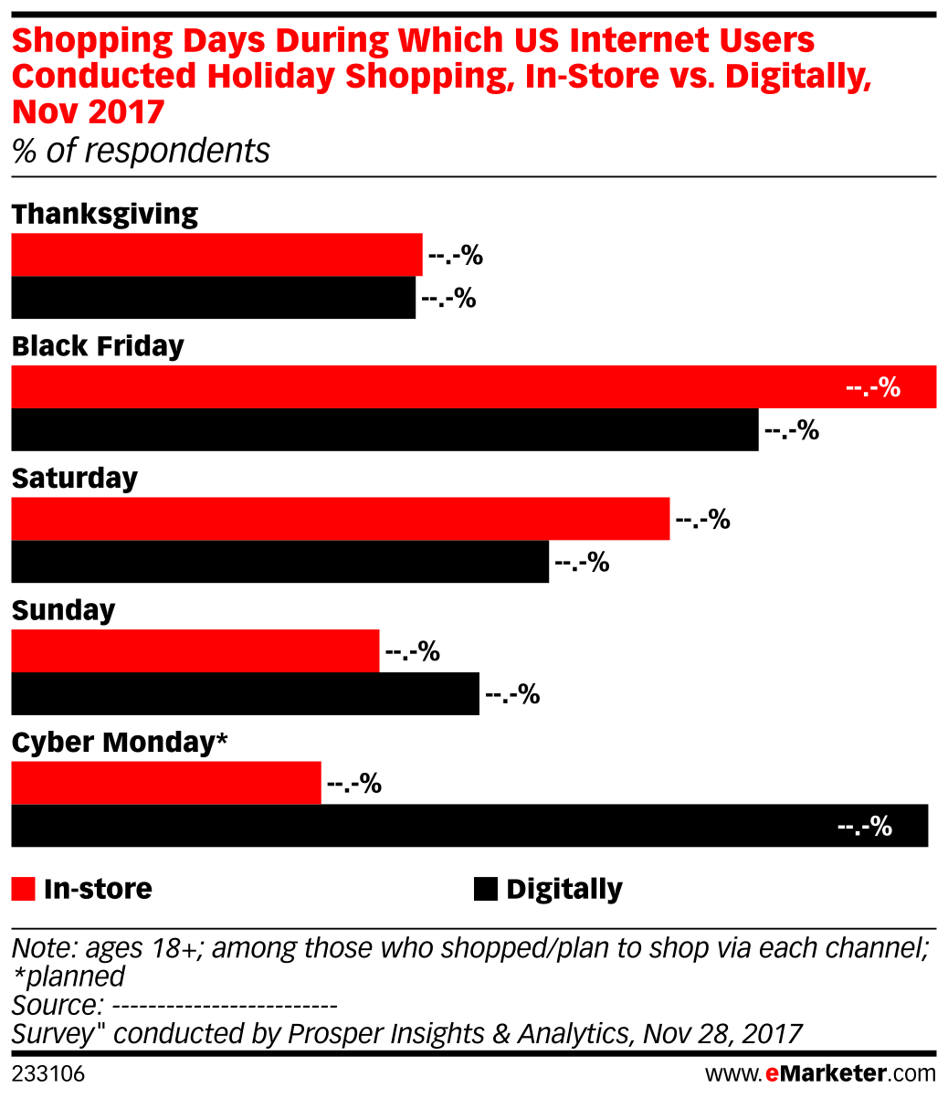Shopping Days During Which US Internet Users Conducted Holiday Shopping, In-Store vs. Digitally, Nov 2017 (% of respondents)
