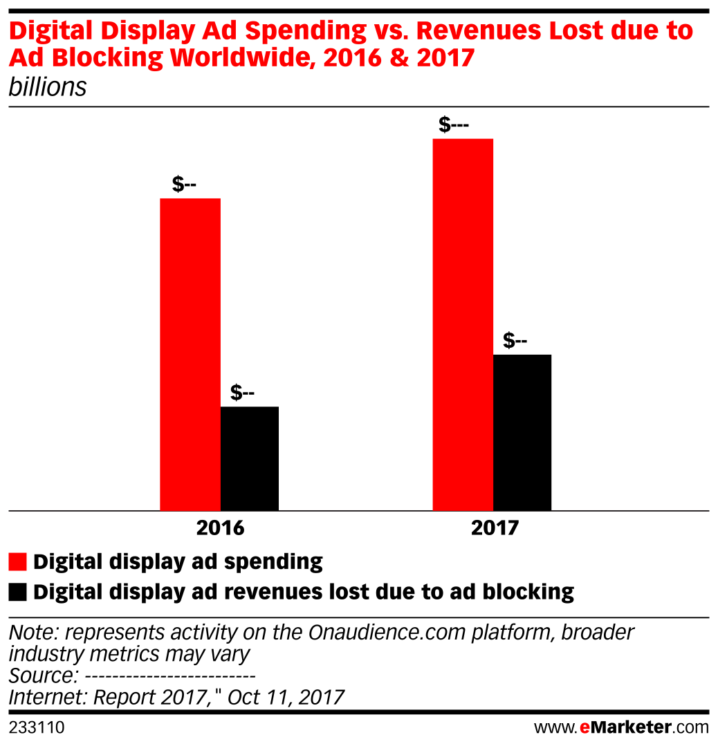Digital Display Ad Spending vs. Revenues Lost due to Ad Blocking Worldwide, 2016 & 2017 (billions)