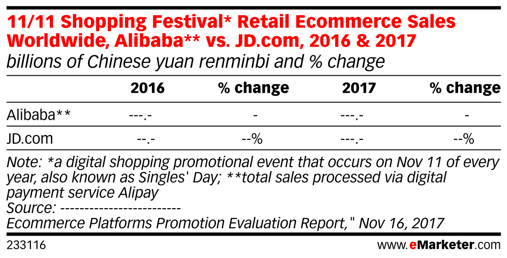 11/11 Shopping Festival* Retail Ecommerce Sales Worldwide, Alibaba** vs. JD.com, 2016 & 2017 (billions of Chinese yuan renminbi and % change)