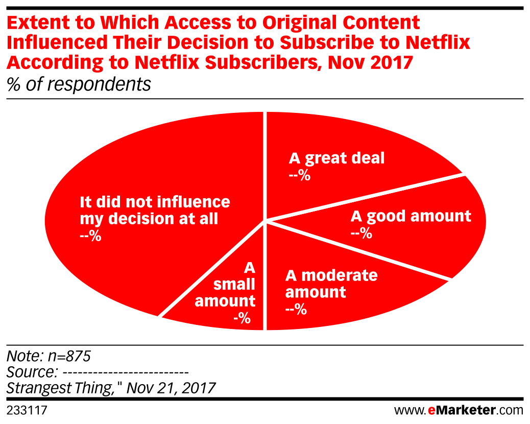 Extent to Which Access to Original Content Influenced Their Decision to Subscribe to Netflix According to Netflix Subscribers, Nov 2017 (% of respondents)