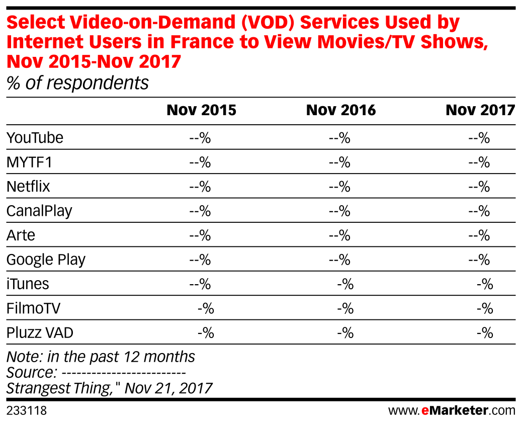 Select Video-on-Demand (VOD) Services Used by Internet Users in France to View Movies/TV Shows, Nov 2015-Nov 2017 (% of respondents)