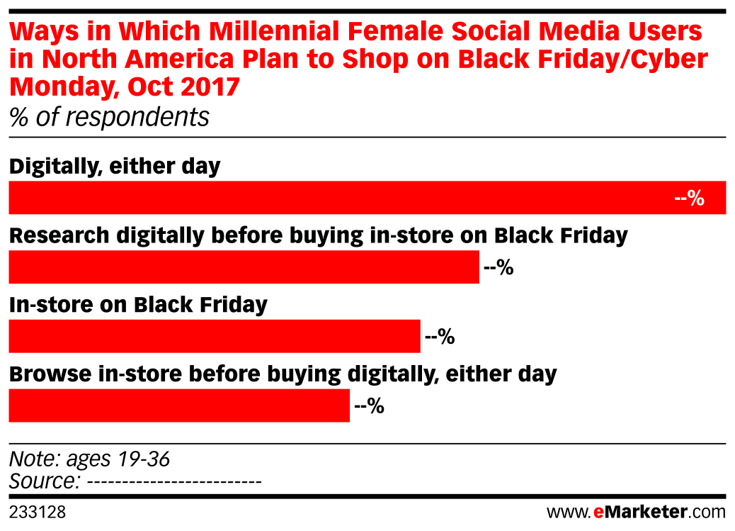 Ways in Which Millennial Female Social Media Users in North America Plan to Shop on Black Friday/Cyber Monday, Oct 2017 (% of respondents)