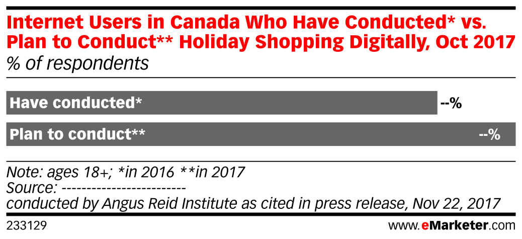 Internet Users in Canada Who Have Conducted* vs. Plan to Conduct** Holiday Shopping Digitally, Oct 2017 (% of respondents)
