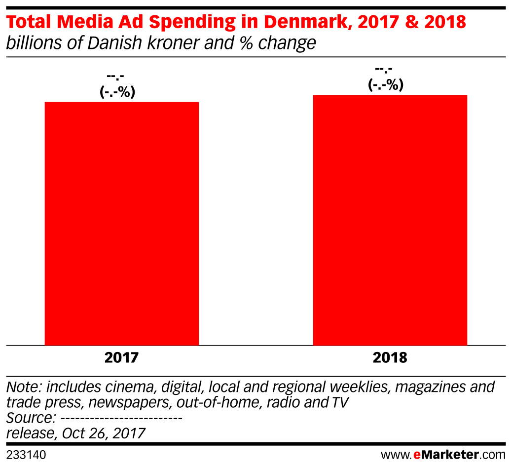 Total Media Ad Spending in Denmark, 2017 & 2018 (billions of Danish kroner and % change)