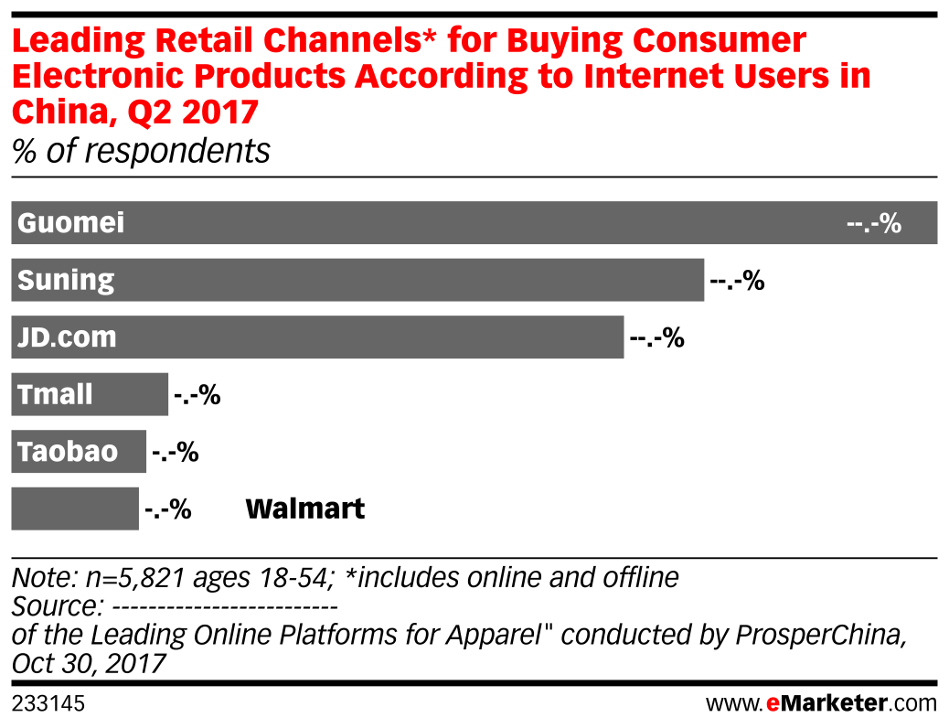 Leading Retail Channels* for Buying Consumer Electronic Products According to Internet Users in China, Q2 2017 (% of respondents)