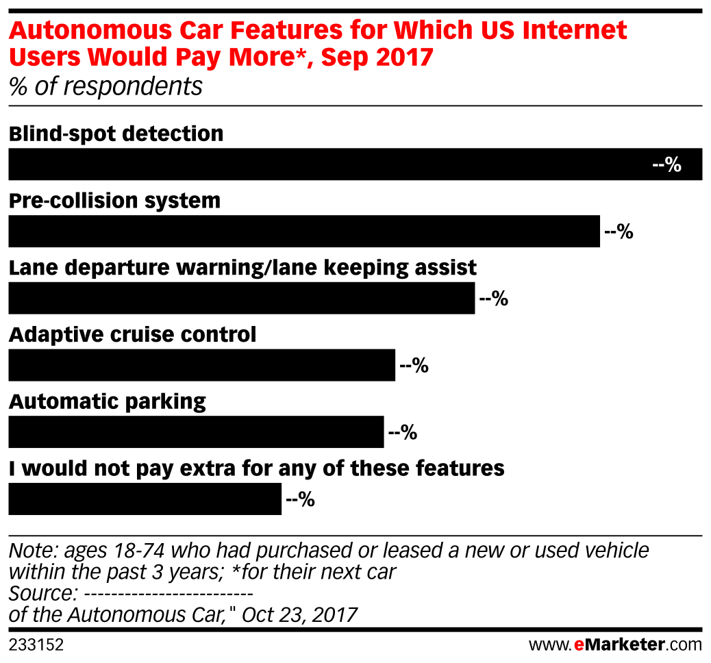 Autonomous Car Features for Which US Internet Users Would Pay More*, Sep 2017 (% of respondents)