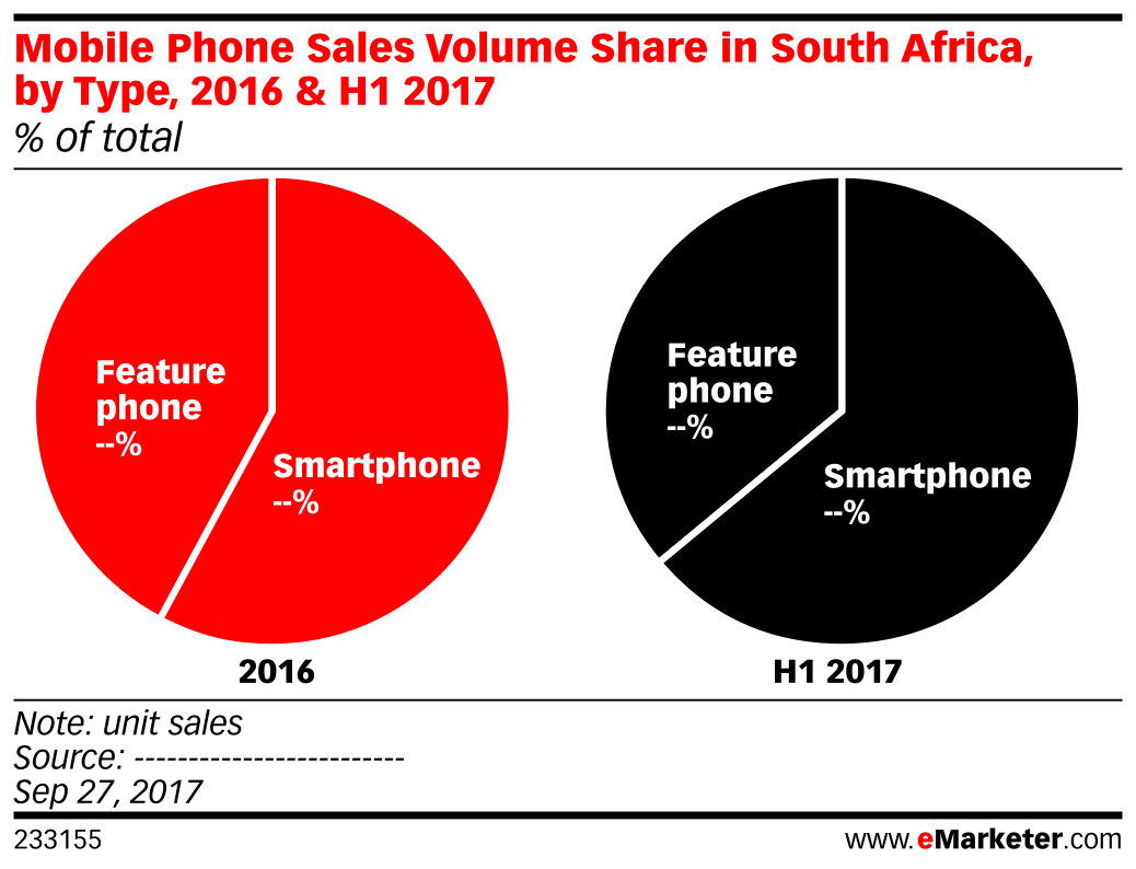 Mobile Phone Sales Volume Share in South Africa, by Type, 2016 & H1 2017 (% of total)