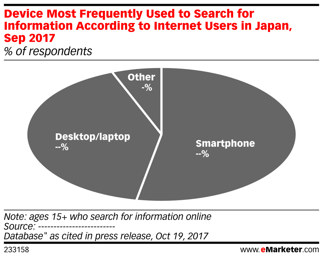 Device Most Frequently Used to Search for Information According to Internet Users in Japan, Sep 2017 (% of respondents)