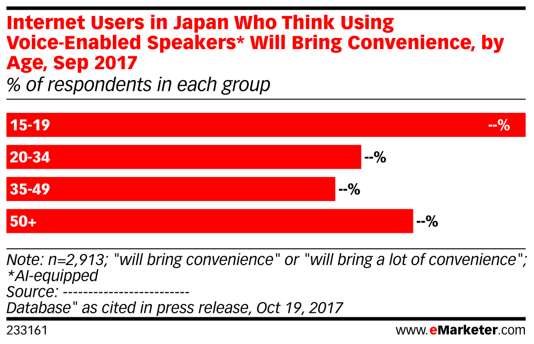 Internet Users in Japan Who Think Using Voice-Enabled Speakers* Will Bring Convenience, by Age, Sep 2017 (% of respondents in each group)