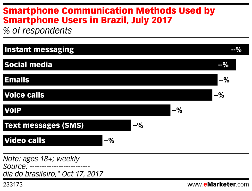Smartphone Communication Methods Used by Smartphone Users in Brazil, July 2017 (% of respondents)